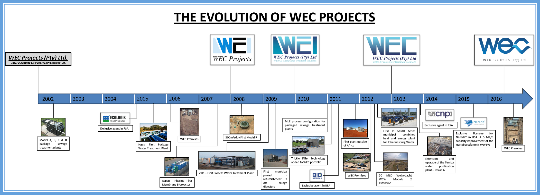 Evolution of WEC Projects